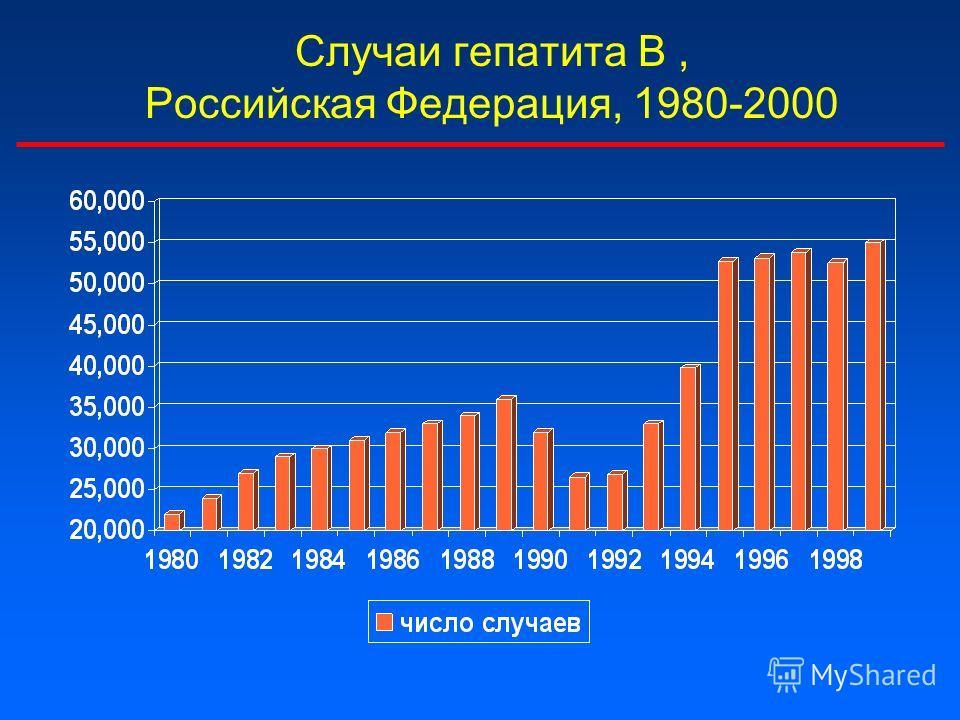 Случаи гепатита В, Российская Федерация, 1980-2000
