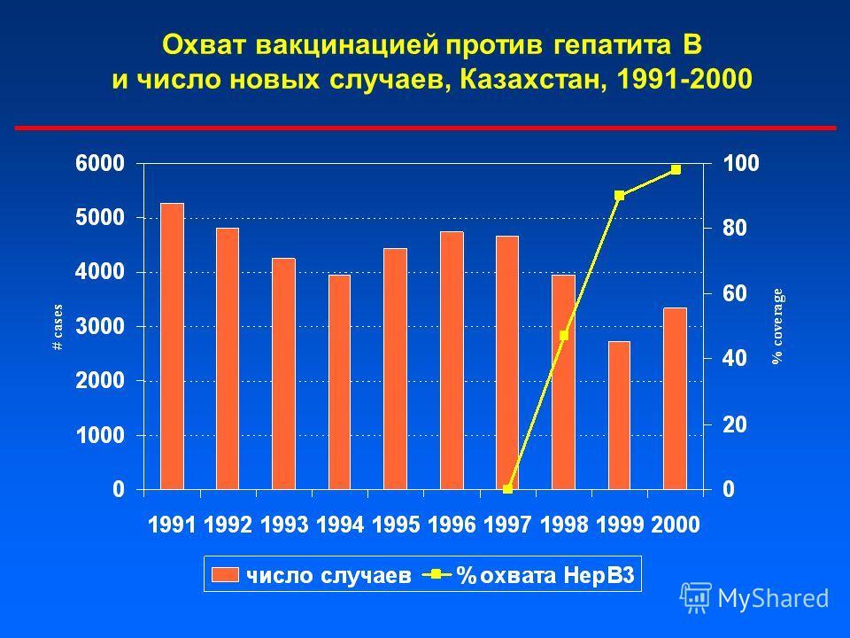 Охват вакцинацией против гепатита В и число новых случаев, Казахстан, 1991-2000