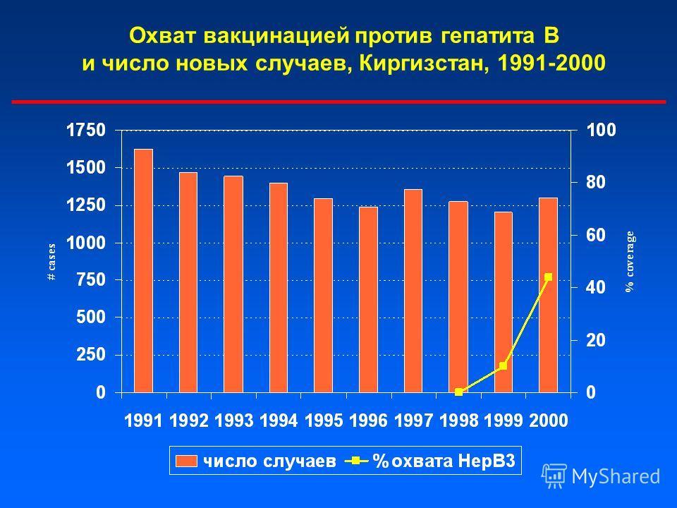 Охват вакцинацией против гепатита В и число новых случаев, Киргизстан, 1991-2000