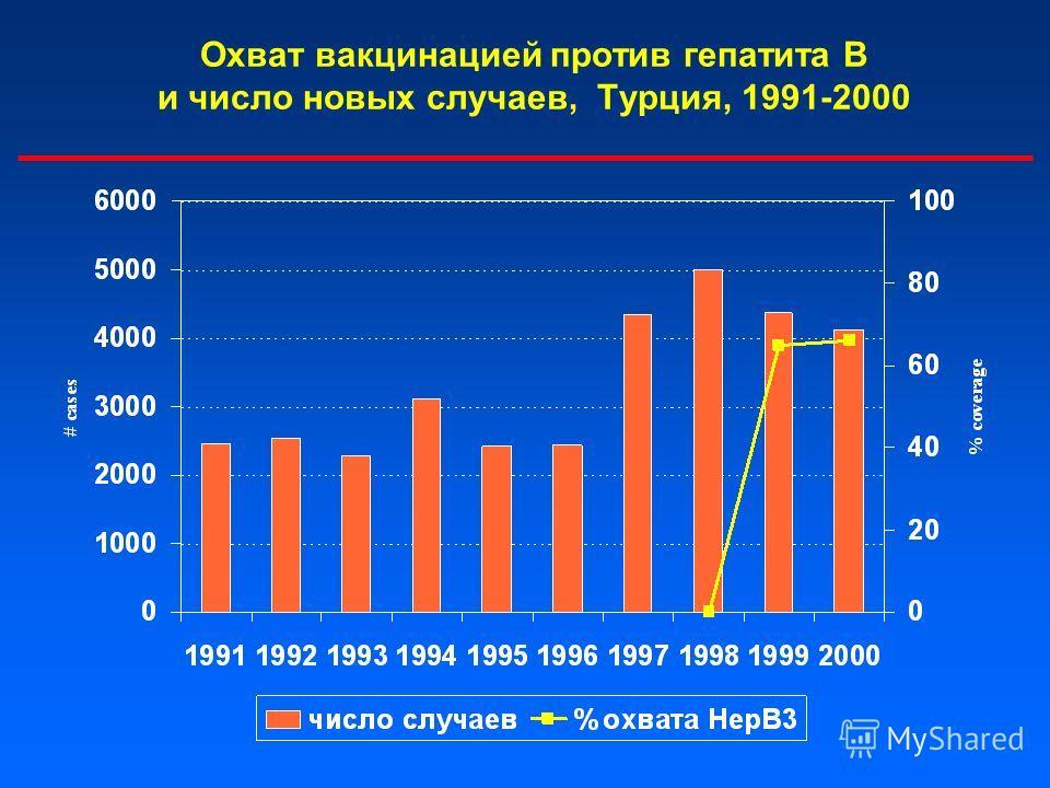Охват вакцинацией против гепатита В и число новых случаев, Турция, 1991-2000