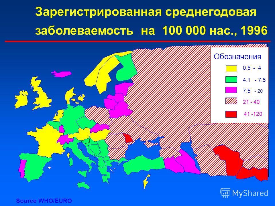 Зарегистрированная среднегодовая заболеваемость на 100 000 нас., 1996