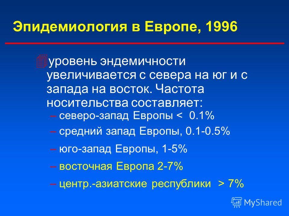 Эпидемиология в Европе, 1996 4 уровень эндемичности увеличивается с севера на юг и с запада на восток. Частота носительства составляет: –северо-запад Европы < 0.1% –средний запад Европы, 0.1-0.5% –юго-запад Европы, 1-5% –восточная Европа 2-7% –центр.