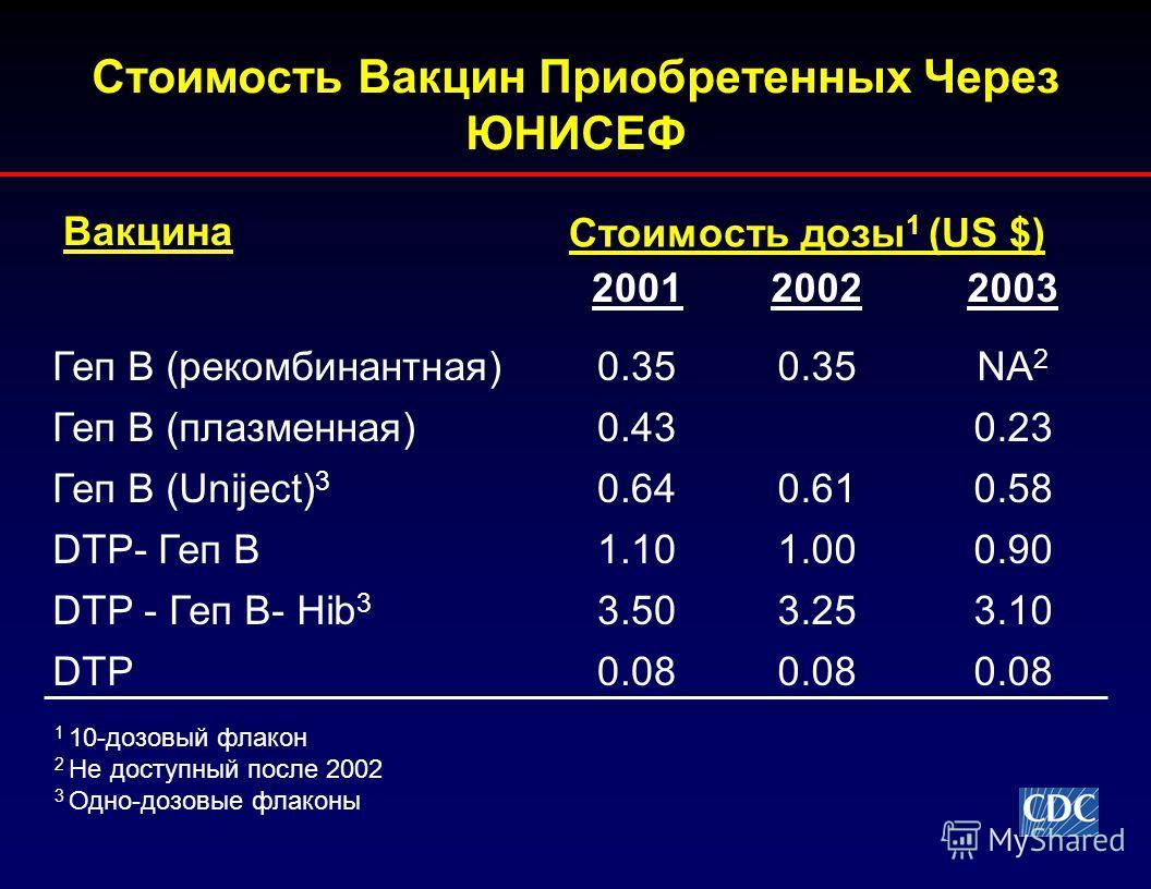Стоимость Вакцин Приобретенных Через ЮНИСЕФ 200120022003 Геп B (рекомбинантная)0.35 NA 2 Геп B (плазменная)0.430.23 Геп B (Uniject) 3 0.640.610.58 DTP- Геп B1.101.000.90 DTP - Геп B- Hib 3 3.503.253.10 DTP0.08 Вакцина Стоимость дозы 1 (US $) 1 10-доз
