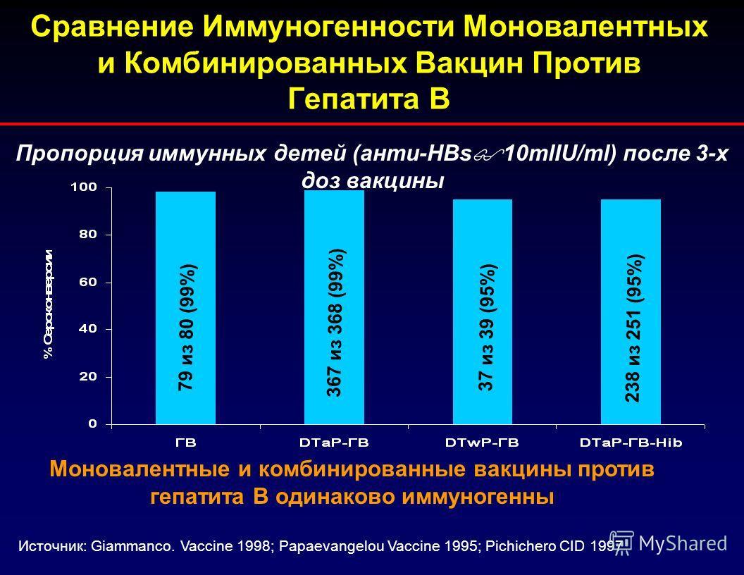 Сравнение Иммуногенности Моновалентных и Комбинированных Вакцин Против Гепатита В Пропорция иммунных детей (анти-HBs 10mlIU/ml) после 3-х доз вакцины Моновалентные и комбинированные вакцины против гепатита В одинаково иммуногенны Источник: Giammanco.