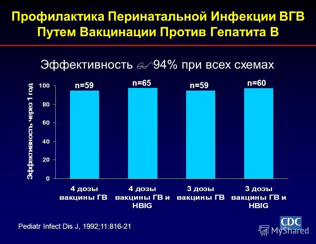 Профилактика Перинатальной Инфекции ВГВ Путем Вакцинации Против Гепатита В Эффективность 94% при всех схемах Pediatr Infect Dis J, 1992;11:816-21 n=59 n=60 n=59 n=65