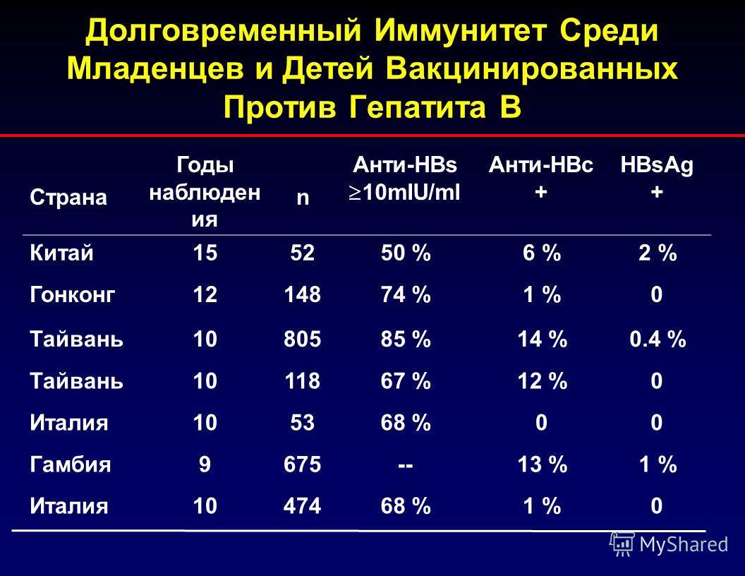 Долговременный Иммунитет Среди Младенцев и Детей Вакцинированных Против Гепатита В Страна Годы наблюден ия n Анти-HBs 10mIU/ml Анти-HBc + HBsAg + Китай155250 %6 %2 % Гонконг1214874 %1 %0 Тайвань1080585 %14 %0.4 % Тайвань1011867 %12 %0 Италия105368 %0