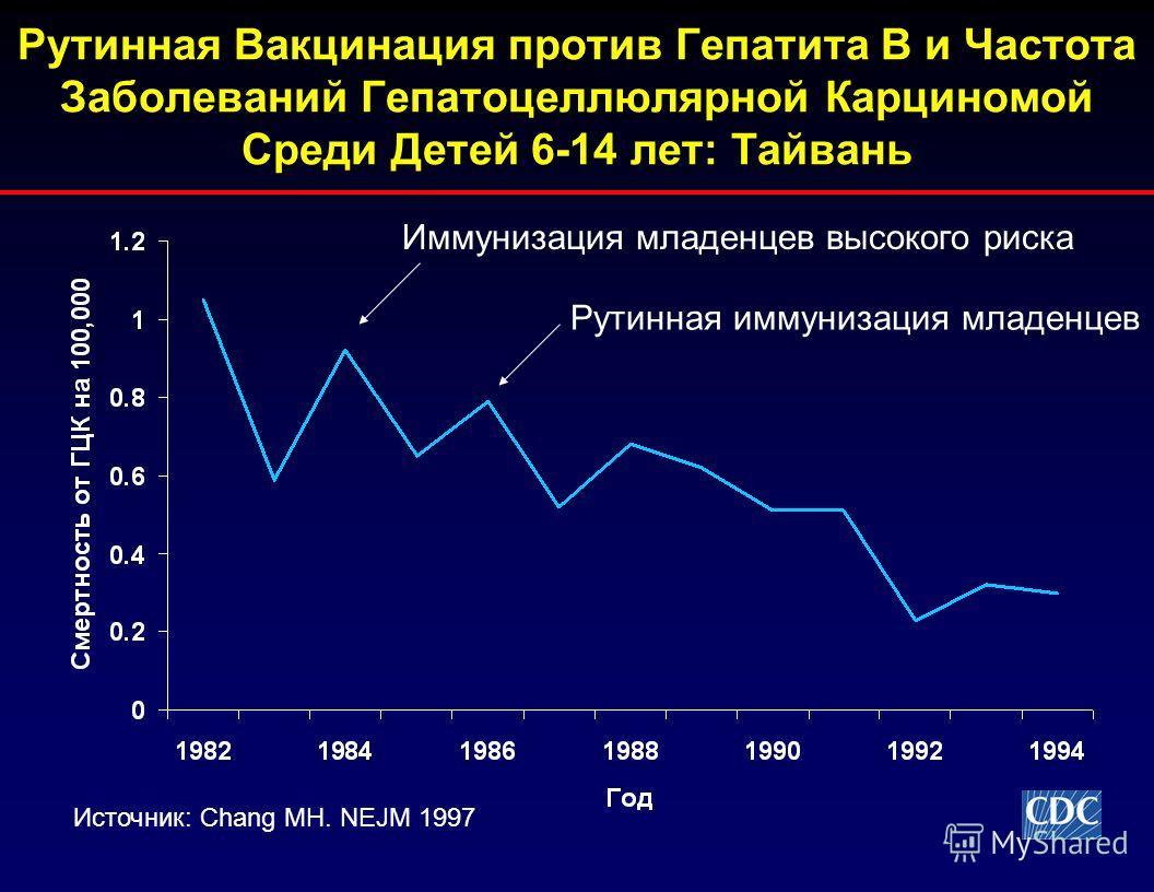 Рутинная Вакцинация против Гепатита В и Частота Заболеваний Гепатоцеллюлярной Карциномой Среди Детей 6-14 лет: Тайвань Источник: Chang MH. NEJM 1997 Иммунизация младенцев высокого риска Рутинная иммунизация младенцев