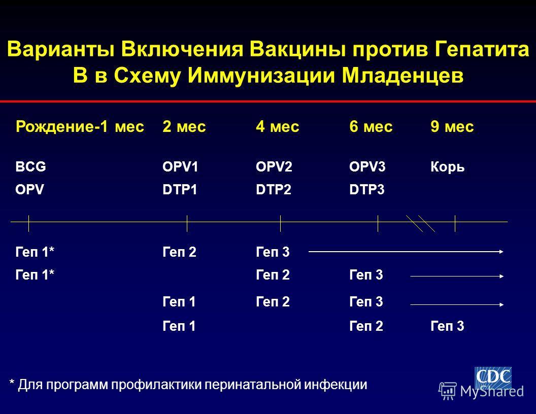 Варианты Включения Вакцины против Гепатита В в Схему Иммунизации Младенцев Рождение-1 мес2 мес4 мес6 мес9 мес BCGOPV1OPV2OPV3Корь OPVDTP1DTP2DTP3 Геп 1*Геп 2Геп 3 Геп 1*Геп 2Геп 3 Геп 1Геп 2Геп 3 Геп 1Геп 2Геп 3 * Для программ профилактики перинаталь