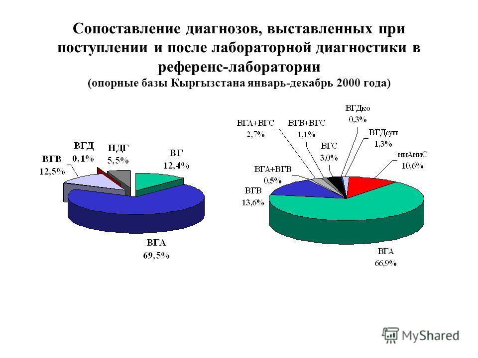 Сопоставление диагнозов, выставленных при поступлении и после лабораторной диагностики в референс-лаборатории (опорные базы Кыргызстана январь-декабрь 2000 года)