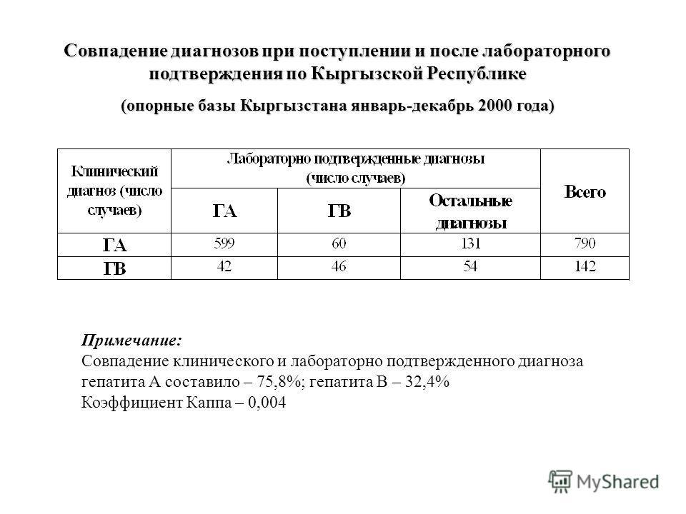 Совпадение диагнозов при поступлении и после лабораторного подтверждения по Кыргызской Республике (опорные базы Кыргызстана январь-декабрь 2000 года) Примечание: Совпадение клинического и лабораторно подтвержденного диагноза гепатита А составило – 75