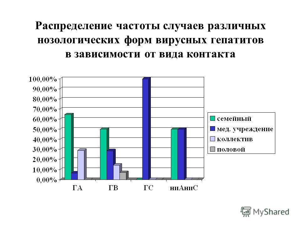 Распределение частоты случаев различных нозологических форм вирусных гепатитов в зависимости от вида контакта