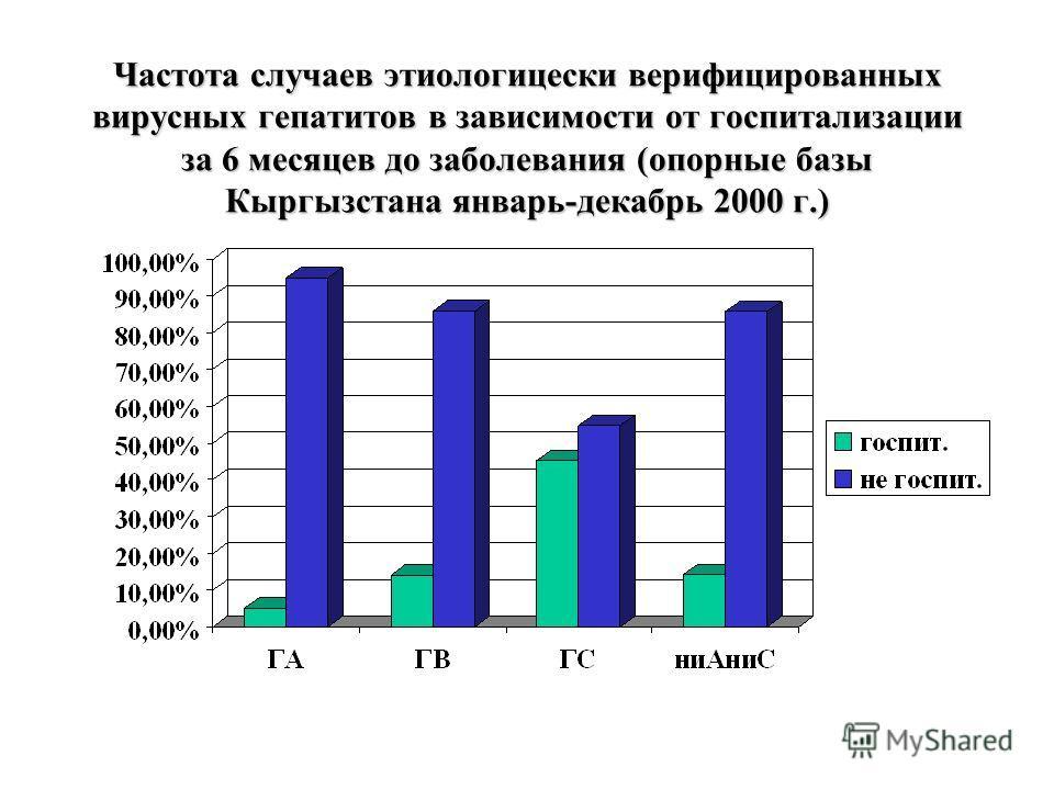 Частота случаев этиологицески верифицированных вирусных гепатитов в зависимости от госпитализации за 6 месяцев до заболевания (опорные базы Кыргызстана январь-декабрь 2000 г.)
