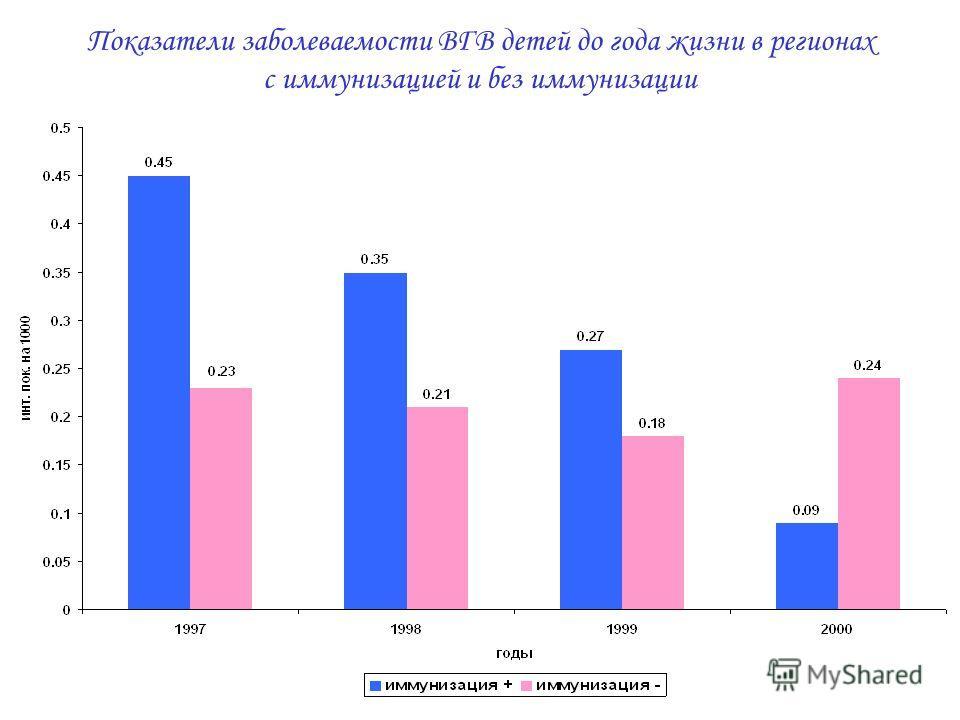 Показатели заболеваемости ВГВ детей до года жизни в регионах с иммунизацией и без иммунизации