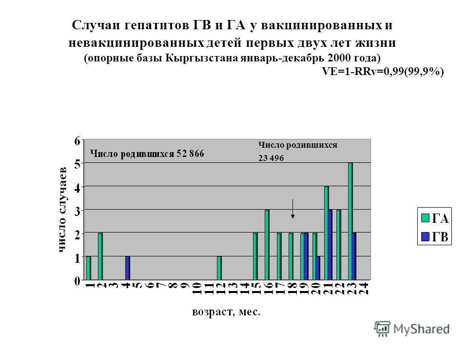 Случаи гепатитов ГВ и ГА у вакцинированных и невакцинированных детей первых двух лет жизни (опорные базы Кыргызстана январь-декабрь 2000 года) VE=1-RRv=0,99(99,9%) Число родившихся 23 496