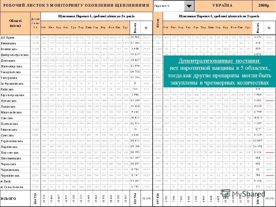 29 Децентрализованные поставки: нет паротитной вакцины в 5 областях, тогда как другие препараты могли быть закуплены в чрезмерных количествах