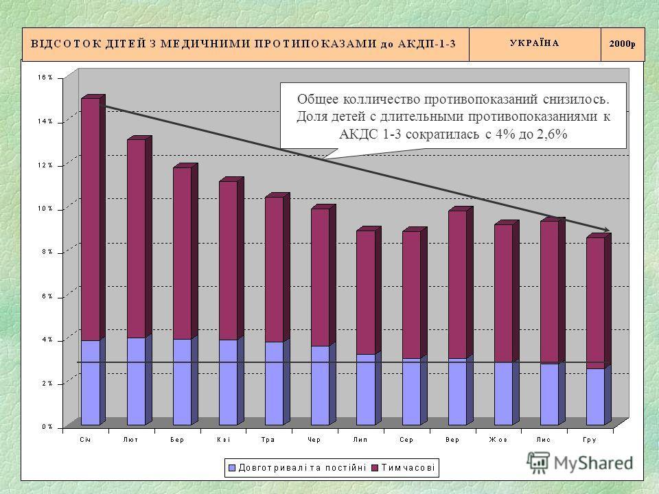 7 Общее колличество противопоказаний снизилось. Доля детей с длительными противопоказаниями к АКДС 1-3 сократилась с 4% до 2,6%