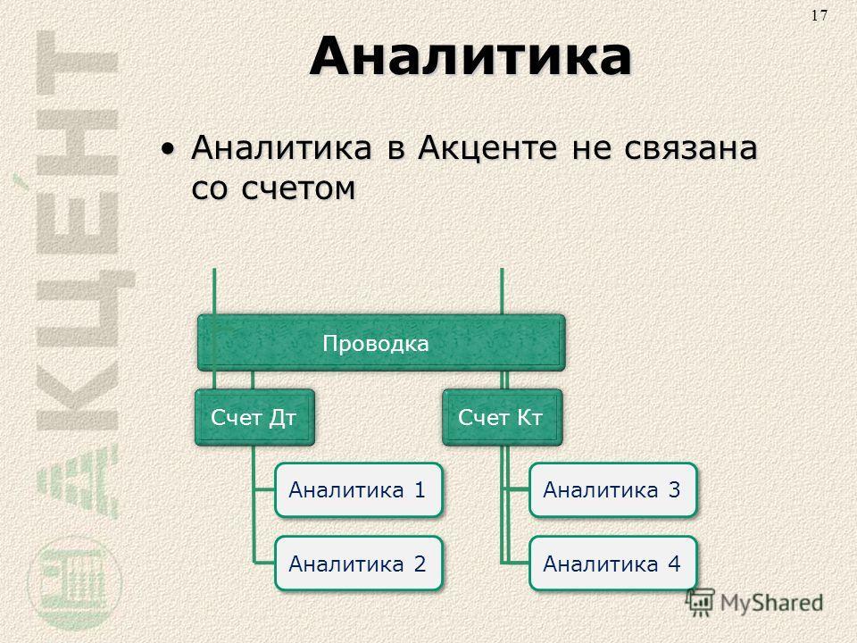 ПроводкаСчет ДтСчет КтАналитика Аналитика в Акценте не связана со счетомАналитика в Акценте не связана со счетом Аналитика 1 Аналитика 2 Аналитика 3 Аналитика 4 17