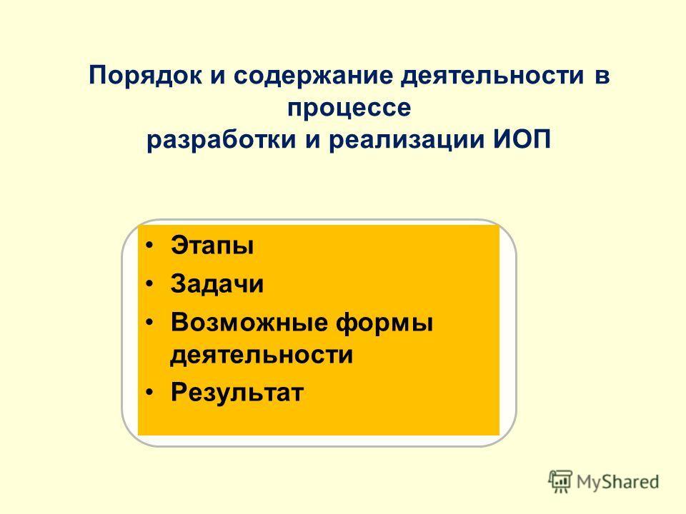 Порядок и содержание деятельности в процессе разработки и реализации ИОП Результат Этапы Задачи Возможные формы деятельности Результат