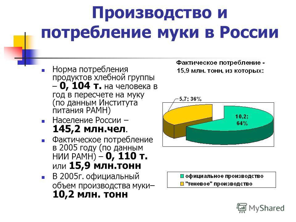 Производство и потребление муки в России Норма потребления продуктов хлебной группы – 0, 104 т. на человека в год в пересчете на муку (по данным Института питания РАМН) Население России – 145,2 млн.чел. Фактическое потребление в 2005 году (по данным