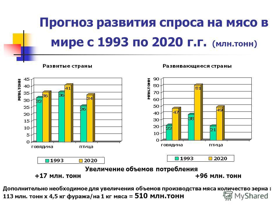 Прогноз развития спроса на мясо в мире с 1993 по 2020 г.г. (млн.тонн) Увеличение объемов потребления +96 млн. тонн Дополнительно необходимое для увеличения объемов производства мяса количество зерна : 113 млн. тонн х 4,5 кг фуража/на 1 кг мяса = 510