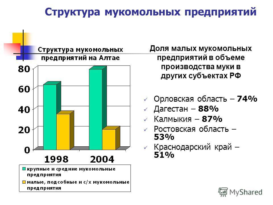 Структура мукомольных предприятий Орловская область – 74% Дагестан – 88% Калмыкия – 87% Ростовская область – 53% Краснодарский край – 51% Доля малых мукомольных предприятий в объеме производства муки в других субъектах РФ