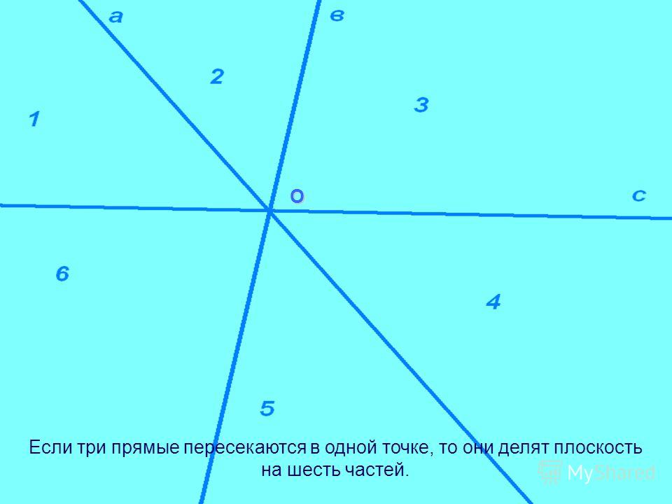 Если две параллельные прямые пересекает третья, то они делят плоскость на шесть частей.