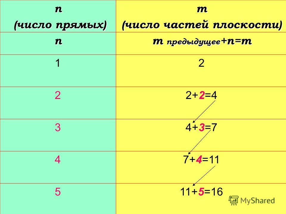 Найдите наибольшее число частей плоскости на которые её делят а) 10 прямых; б) 100 прямых. б) 100 прямых.