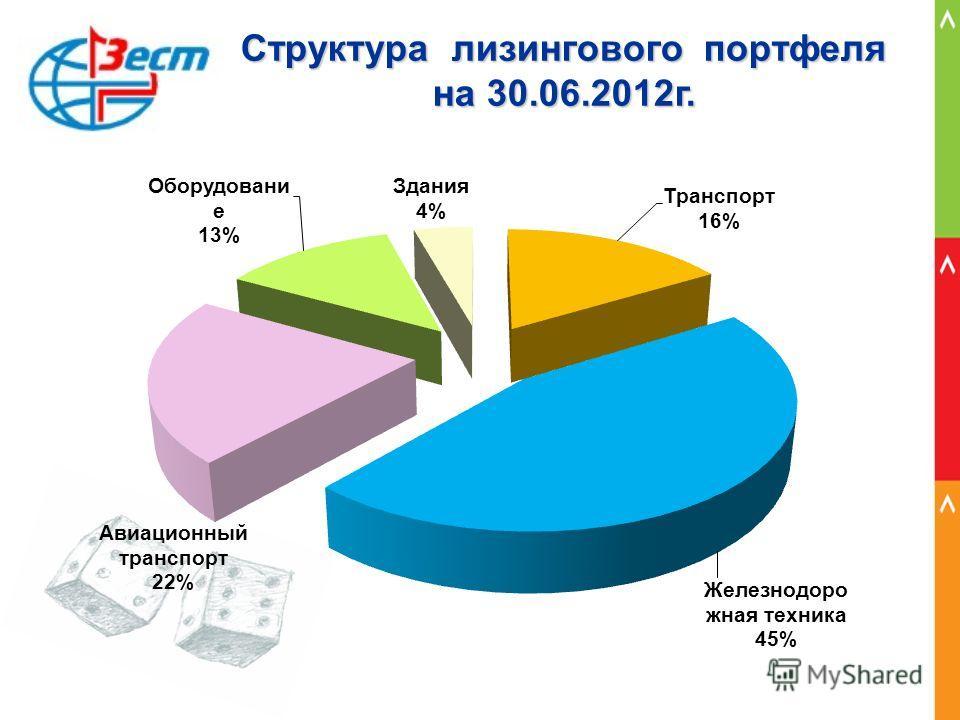 Структура лизингового портфеля на 30.06.2012г.