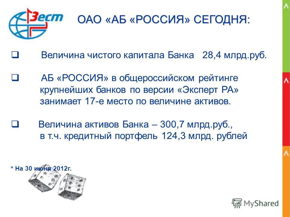 Величина чистого капитала Банка 28,4 млрд.руб. АБ «РОССИЯ» в общероссийском рейтинге крупнейших банков по версии «Эксперт РА» занимает 17-е место по величине активов. Величина активов Банка – 300,7 млрд.руб., в т.ч. кредитный портфель 124,3 млрд. руб