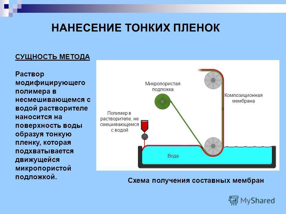 СУЩНОСТЬ МЕТОДА Раствор модифицирующего полимера в несмешивающемся с водой растворителе наносится на поверхность воды образуя тонкую пленку, которая подхватывается движущейся микропористой подложкой. Схема получения составных мембран НАНЕСЕНИЕ ТОНКИХ