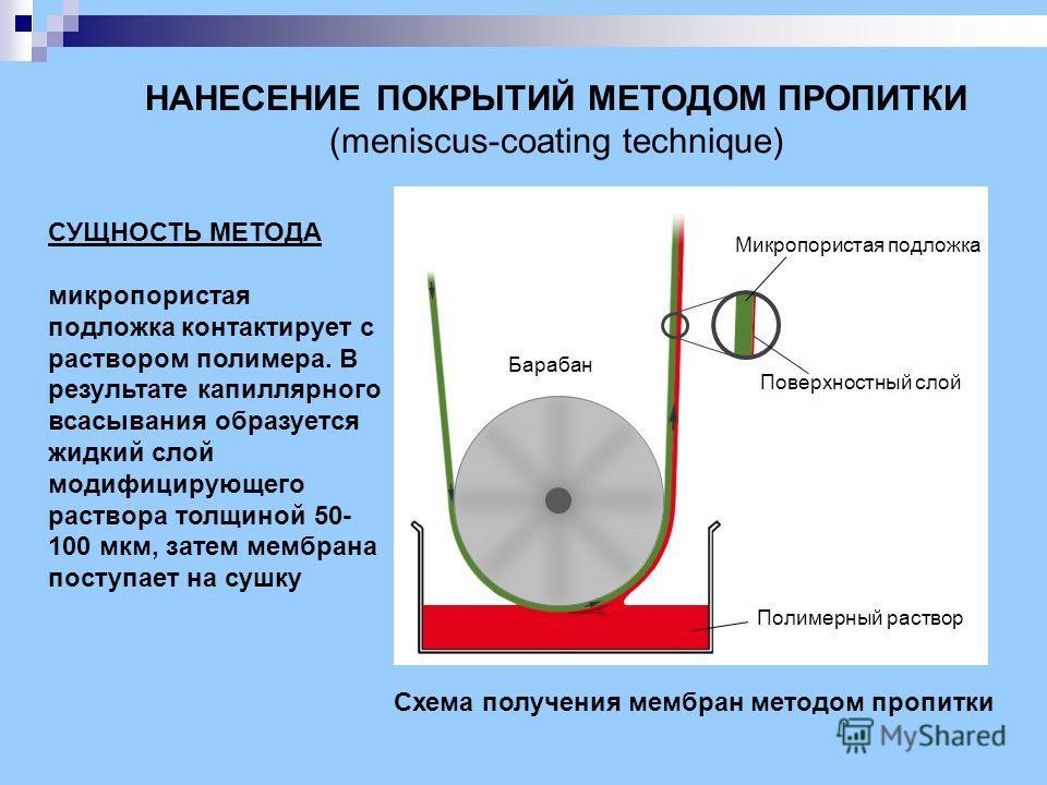 НАНЕСЕНИЕ ПОКРЫТИЙ МЕТОДОМ ПРОПИТКИ (meniscus-coating technique) СУЩНОСТЬ МЕТОДА микропористая подложка контактирует с раствором полимера. В результате капиллярного всасывания образуется жидкий слой модифицирующего раствора толщиной 50- 100 мкм, зате