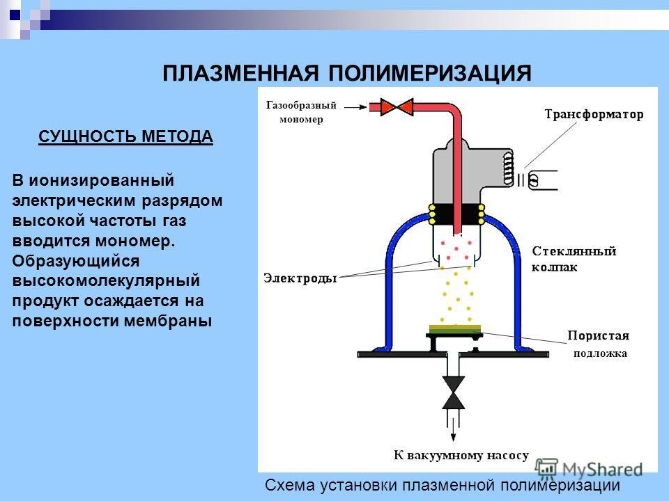 ПЛАЗМЕННАЯ ПОЛИМЕРИЗАЦИЯ Схема установки плазменной полимеризации В ионизированный электрическим разрядом высокой частоты газ вводится мономер. Образующийся высокомолекулярный продукт осаждается на поверхности мембраны СУЩНОСТЬ МЕТОДА подложка Газооб