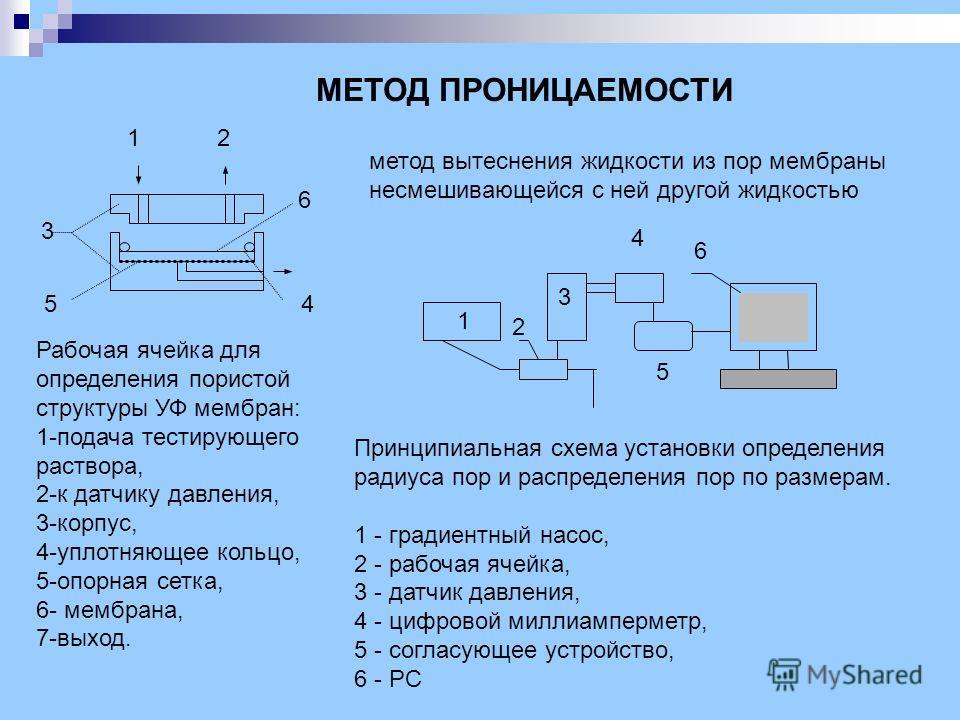 МЕТОД ПРОНИЦАЕМОСТИ метод вытеснения жидкости из пор мембраны несмешивающейся с ней другой жидкостью Рабочая ячейка для определения пористой структуры УФ мембран: 1-подача тестирующего раствора, 2-к датчику давления, 3-корпус, 4-уплотняющее кольцо, 5