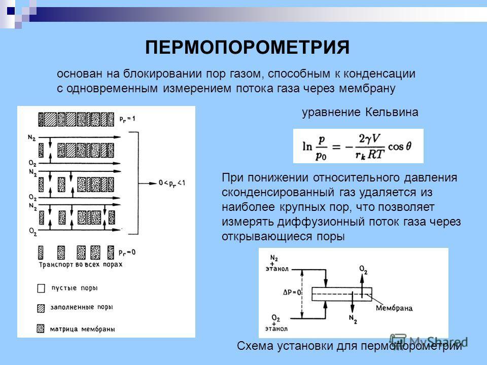 ПЕРМОПОРОМЕТРИЯ основан на блокировании пор газом, способным к конденсации с одновременным измерением потока газа через мембрану Схема установки для пермопорометрии уравнение Кельвина При понижении относительного давления сконденсированный газ удаляе