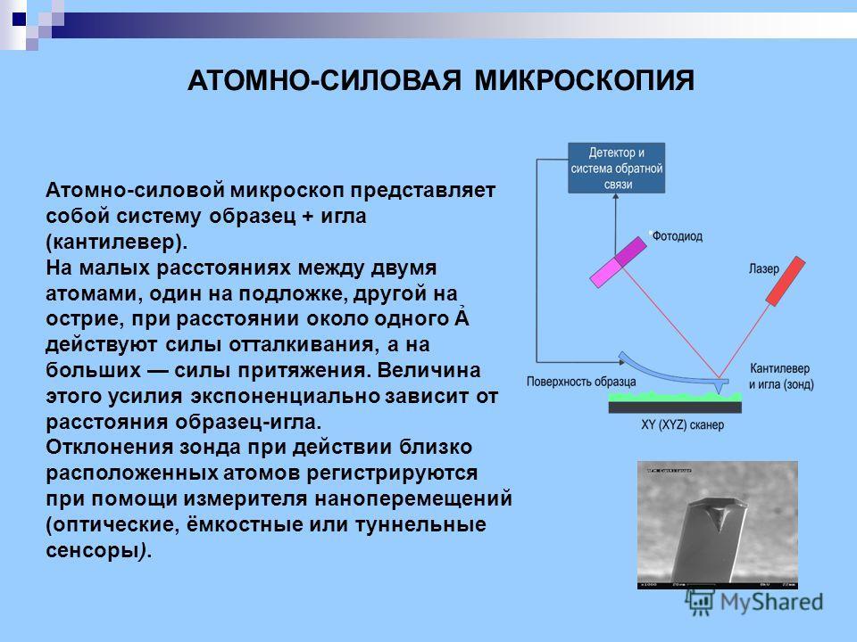 АТОМНО-СИЛОВАЯ МИКРОСКОПИЯ Атомно-силовой микроскоп представляет собой систему образец + игла (кантилевер). На малых расстояниях между двумя атомами, один на подложке, другой на острие, при расстоянии около одного действуют силы отталкивания, а на бо