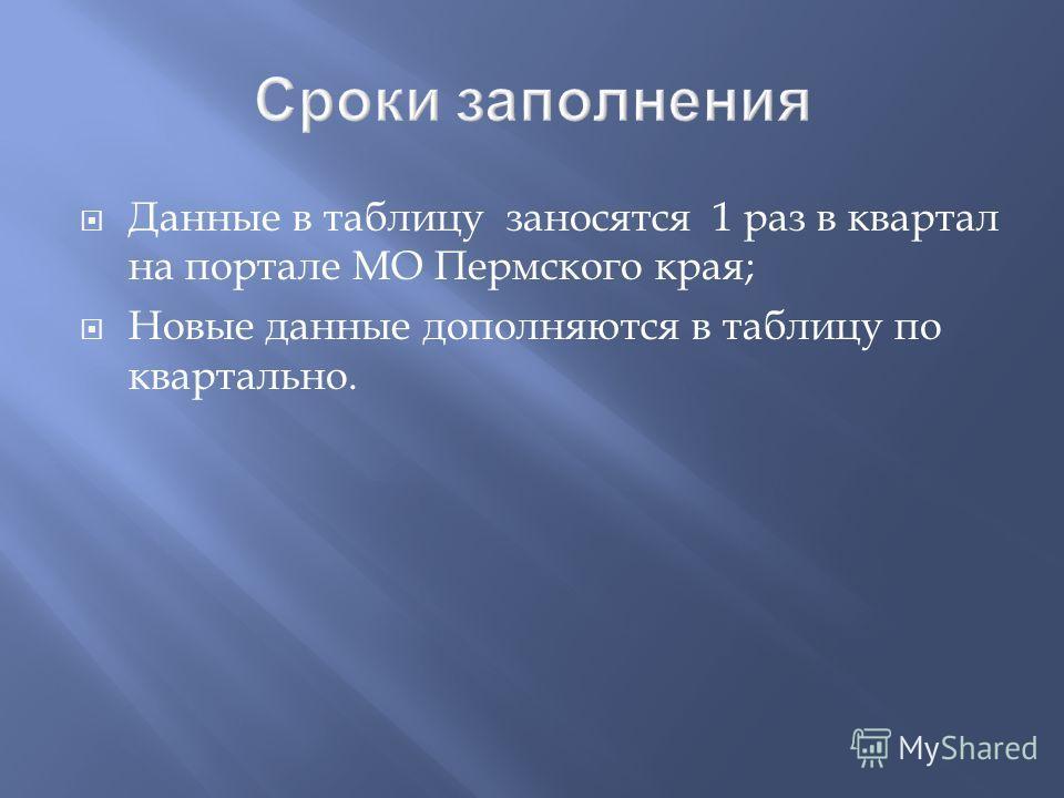 Данные в таблицу заносятся 1 раз в квартал на портале МО Пермского края; Новые данные дополняются в таблицу по квартально.