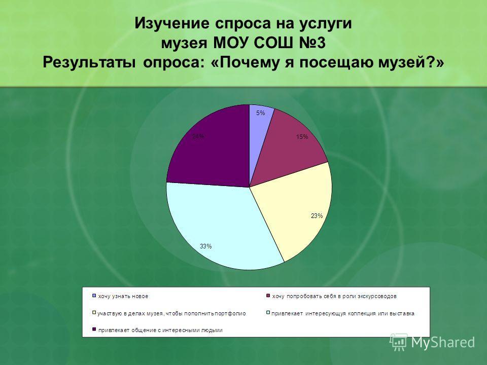 Изучение спроса на услуги музея МОУ СОШ 3 Результаты опроса: «Почему я посещаю музей?»