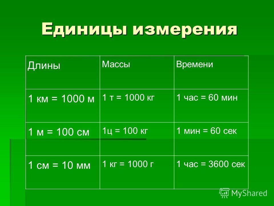 Длины МассыВремени 1 км = 1000 м 1 т = 1000 кг1 час = 60 мин 1 м = 100 см 1ц = 100 кг1 мин = 60 сек 1 см = 10 мм 1 кг = 1000 г1 час = 3600 сек Единицы измерения