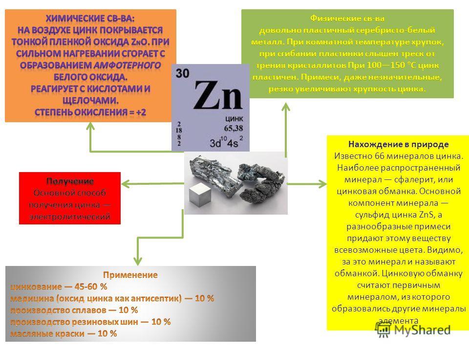Нахождение в природе Известно 66 минералов цинка. Наиболее распространенный минерал сфалерит, или цинковая обманка. Основной компонент минерала сульфид цинка ZnS, а разнообразные примеси придают этому веществу всевозможные цвета. Видимо, за это минер