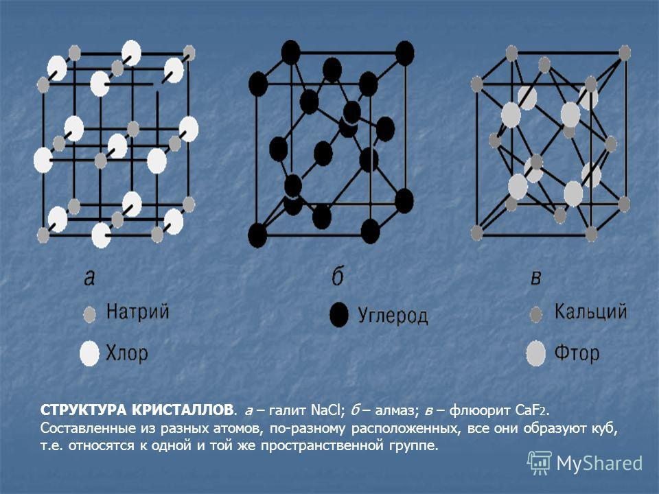 СТРУКТУРА КРИСТАЛЛОВ. а – галит NaCl; б – алмаз; в – флюорит CaF 2. Составленные из разных атомов, по-разному расположенных, все они образуют куб, т.е. относятся к одной и той же пространственной группе.