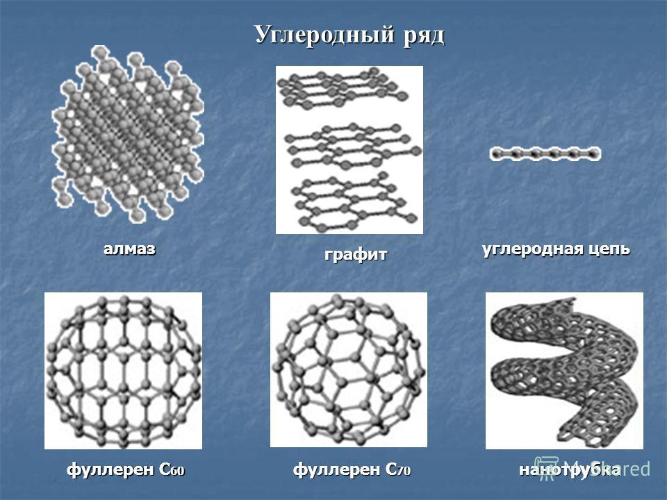 алмаз Углеродный ряд графит углеродная цепь фуллерен C 60 фуллерен C 70 нанотрубка