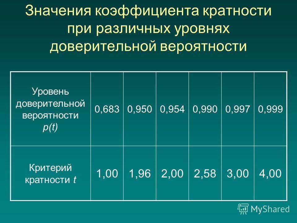 Значения коэффициента кратности при различных уровнях доверительной вероятности Уровень доверительной вероятности p(t) 0,6830,9500,9540,9900,9970,999 Критерий кратности t 1,001,962,002,583,004,00