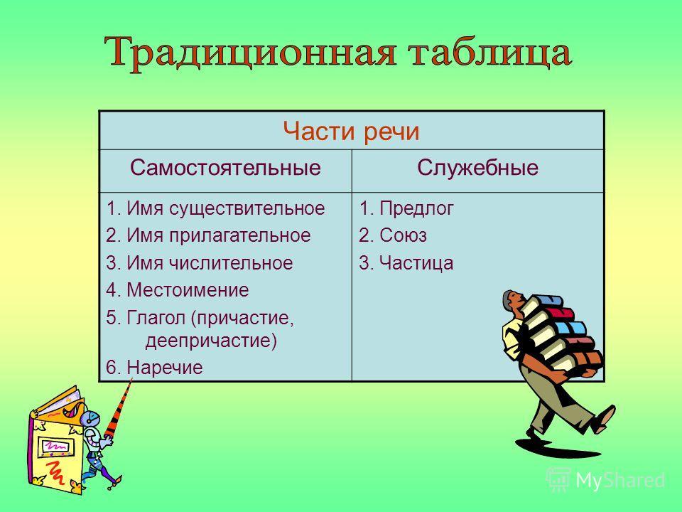 Части речи СамостоятельныеСлужебные 1. Имя существительное 2. Имя прилагательное 3. Имя числительное 4. Местоимение 5. Глагол (причастие, деепричастие) 6. Наречие 1. Предлог 2. Союз 3. Частица