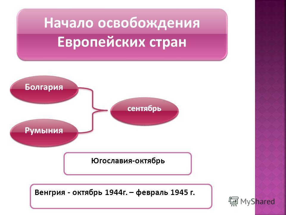 Начало освобождения Европейских стран Болгария Румыния сентябрь Югославия-октябрь Венгрия - октябрь 1944г. – февраль 1945 г.