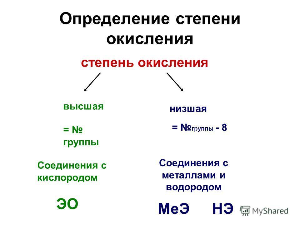 Динамические слайды по химии Составлены учителем Гусиноозерской гимназии Досковой Н.Н.