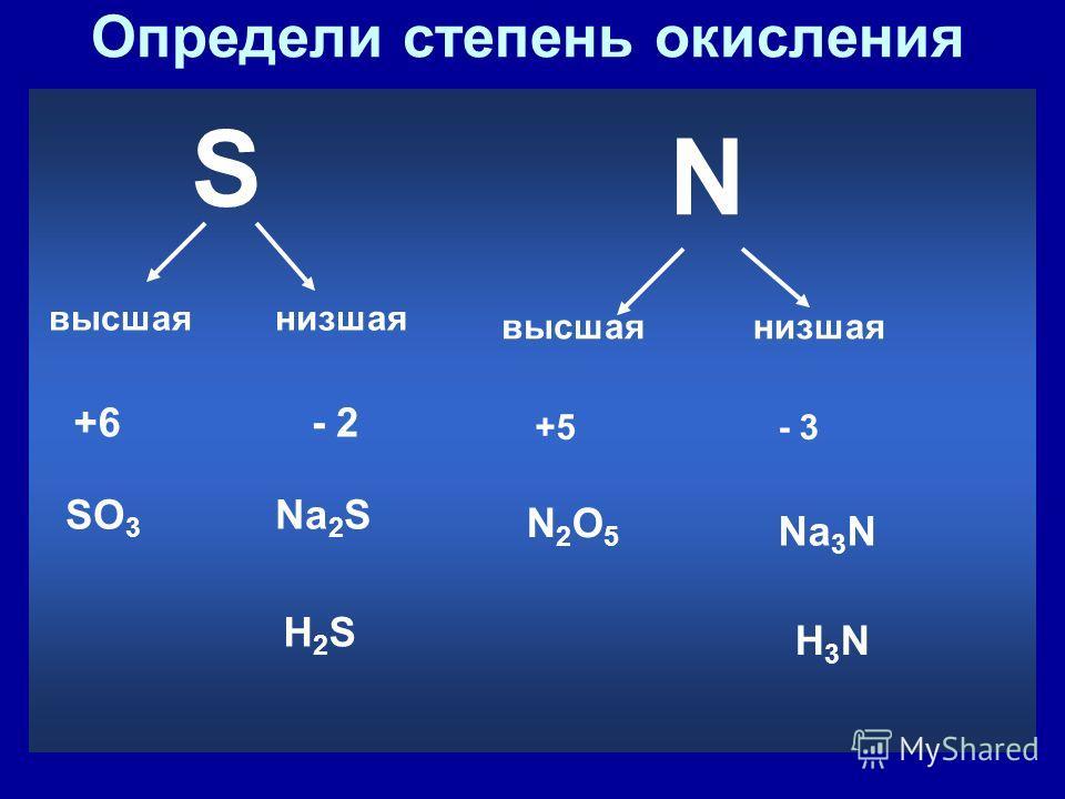 Определи степень окисления РО 5+5 К Р НР 1. группы элемента 2. В соединениях с металлами и водородом гр.- 8 5 – 8 = - 3- 3 -22 5