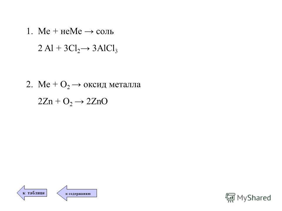 2. Ме + О 2 оксид металла 2Zn + О 2 2ZnO 1. Me + неМе соль 2 Al + 3Cl 2 3AlCl 3 к таблице к содержанию
