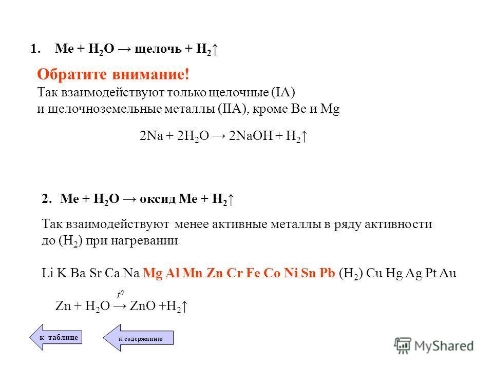 1.Ме + Н 2 О щелочь + Н 2 Обратите внимание! Так взаимодействуют только щелочные (IA) и щелочноземельные металлы (IIA), кроме Be и Mg 2Na + 2H 2 O 2NaOH + H 2 2. Ме + Н 2 О оксид Ме + Н 2 Так взаимодействуют менее активные металлы в ряду активности д