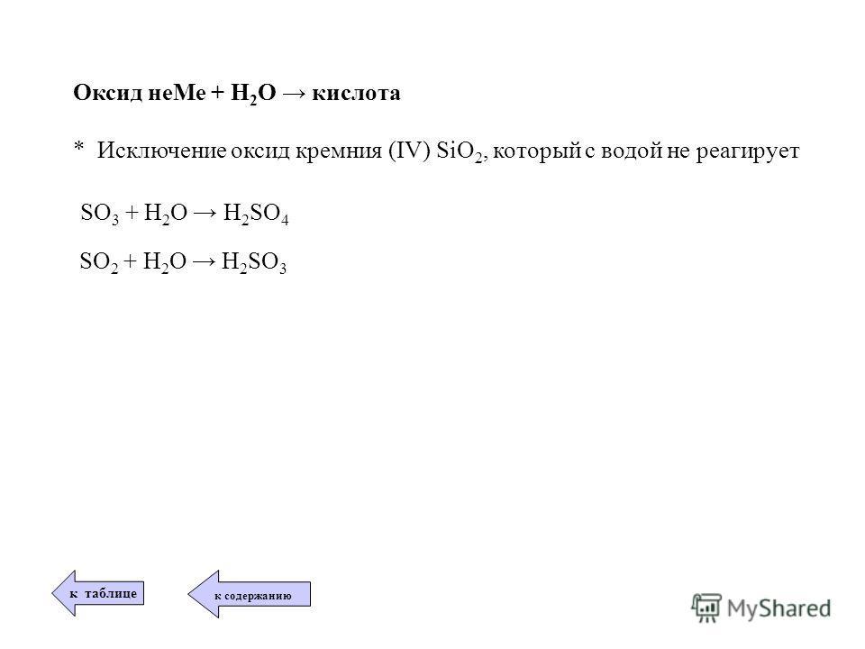 Оксид неМе + Н 2 О кислота * Исключение оксид кремния (IV) SiO 2, который с водой не реагирует SO 3 + H 2 O H 2 SO 4 SO 2 + H 2 O H 2 SO 3 к таблице к содержанию