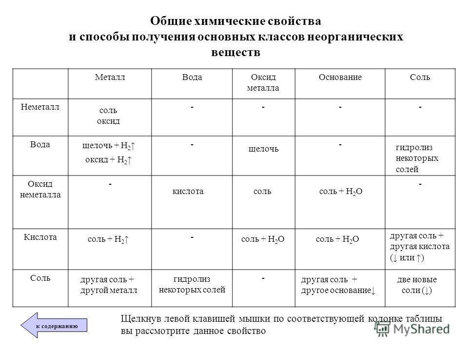 Общие химические свойства и способы получения основных классов неорганических веществ МеталлВодаОксид металла ОснованиеСоль Неметалл---- Вода-- Оксид неметалла -- Кислота- Соль- щелочь + Н 2 оксид + Н 2 щелочь соль оксид гидролиз некоторых солей гидр